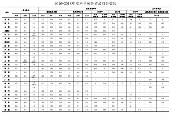 2016-2018第四军医大的录取分数线