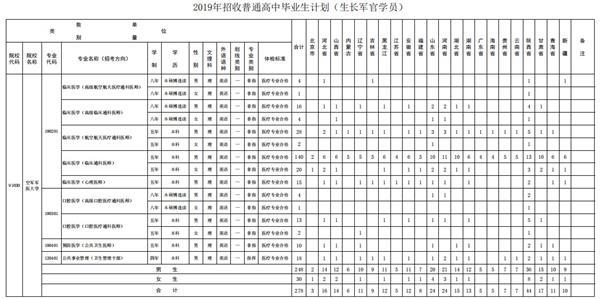 第四军医大学2019年计划招生人数