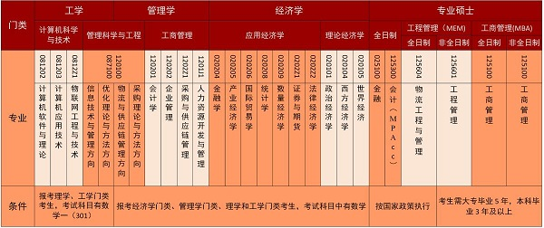 2020年北京物资学院研究生招生专业