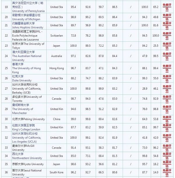 北京大学世界排名