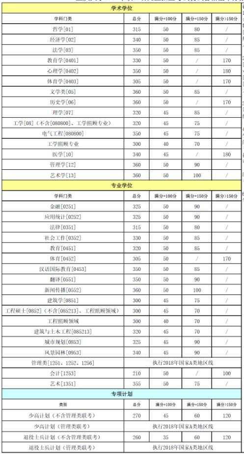 2018重庆年夜学考研分数线