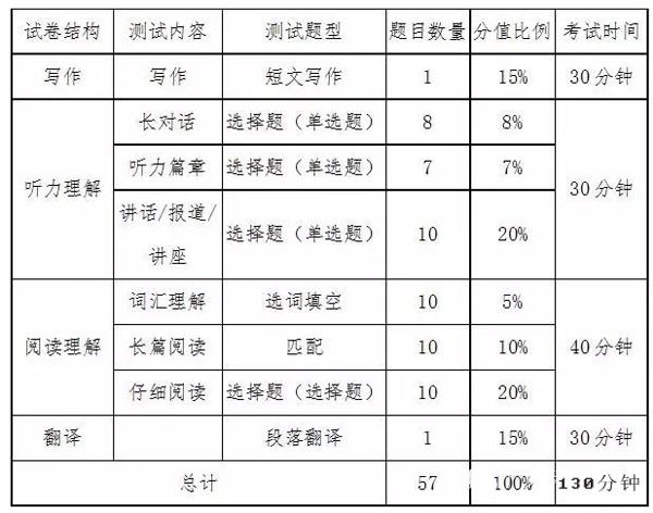 英语六级考试题型分数分配