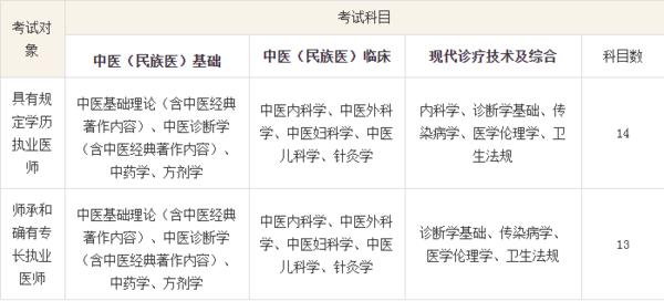 中医医师资格证考试科目