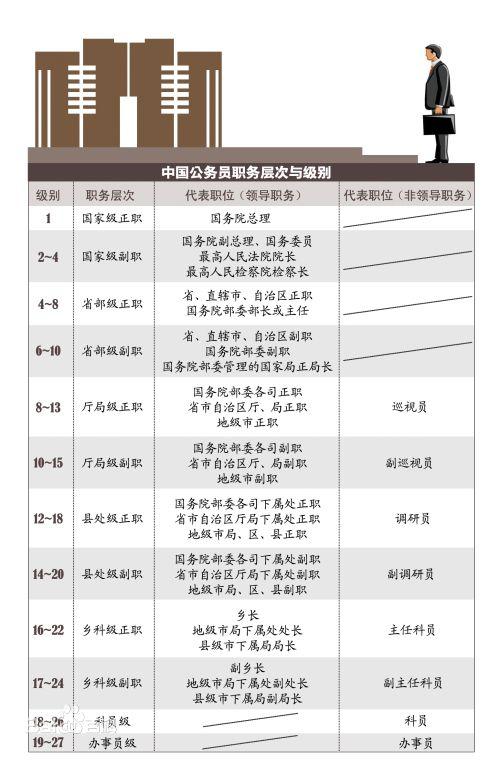 公務員職稱級別一覽表