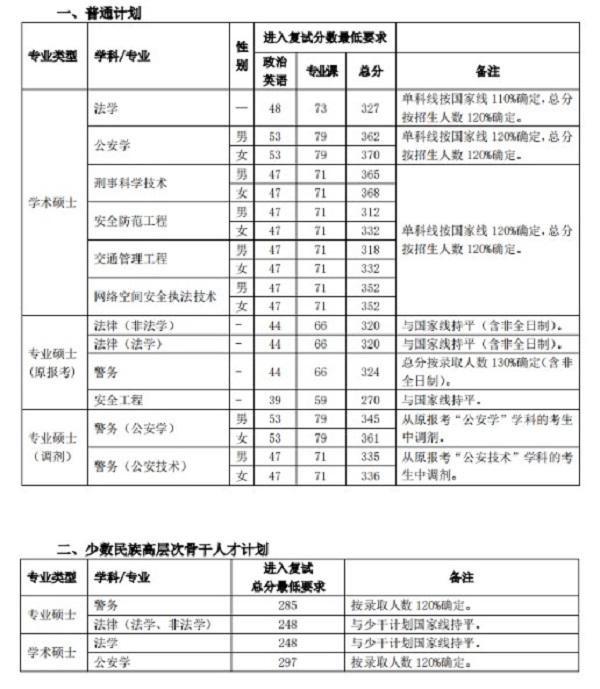 中国公安大学考研复试分数线