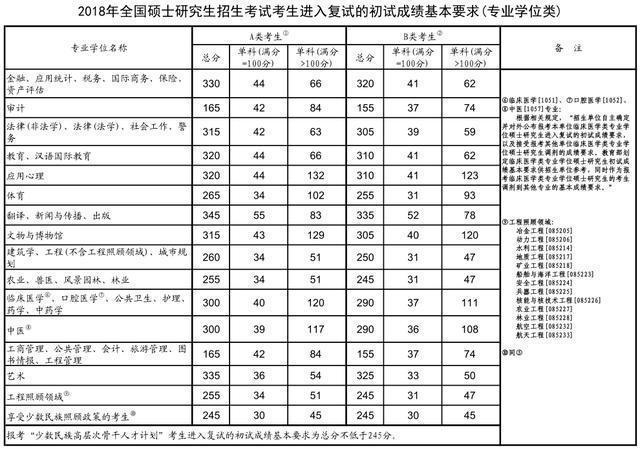 2018年全国硕士研究生招生考试考生进入复试的初试成绩基本要求(专业学位类)