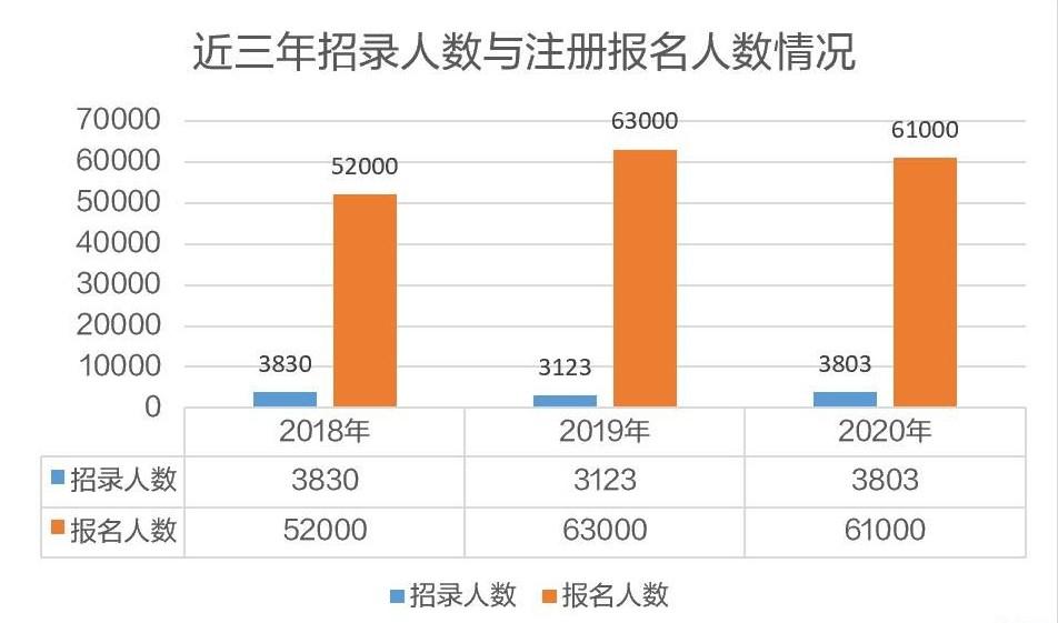 上海市公務員考試近三年招錄人數