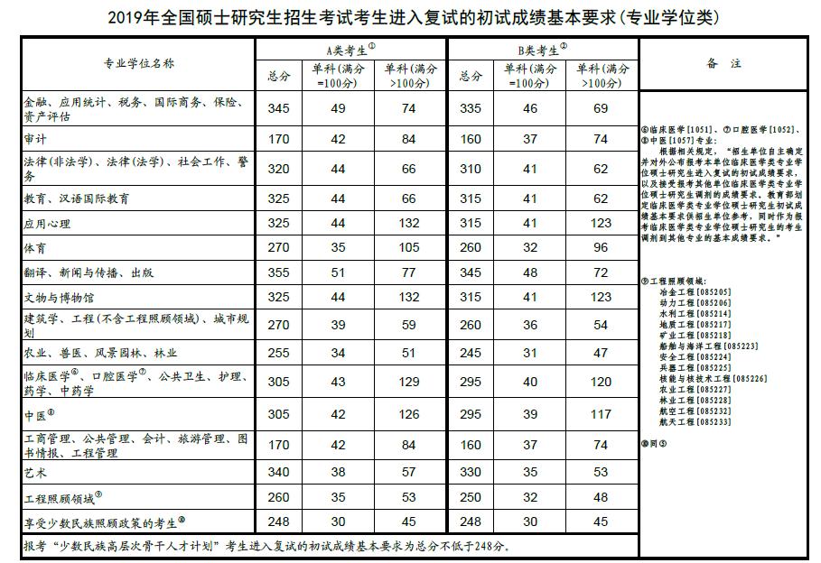 2019年考研國家分數線