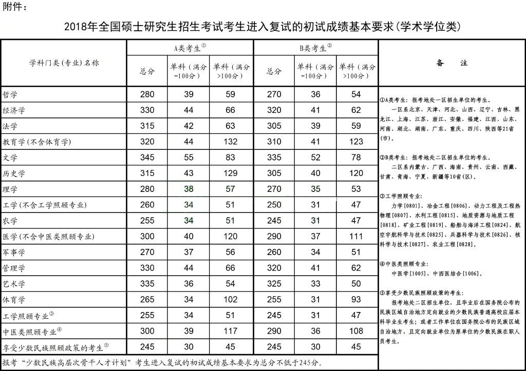 2018年考研國家分數線
