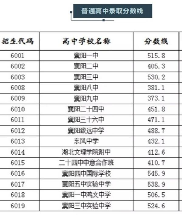2019年湖北襄阳中考录取分数线