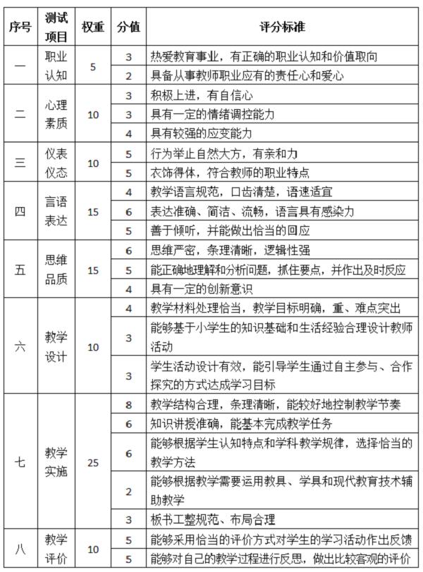中小学教师资格证面试评分标准