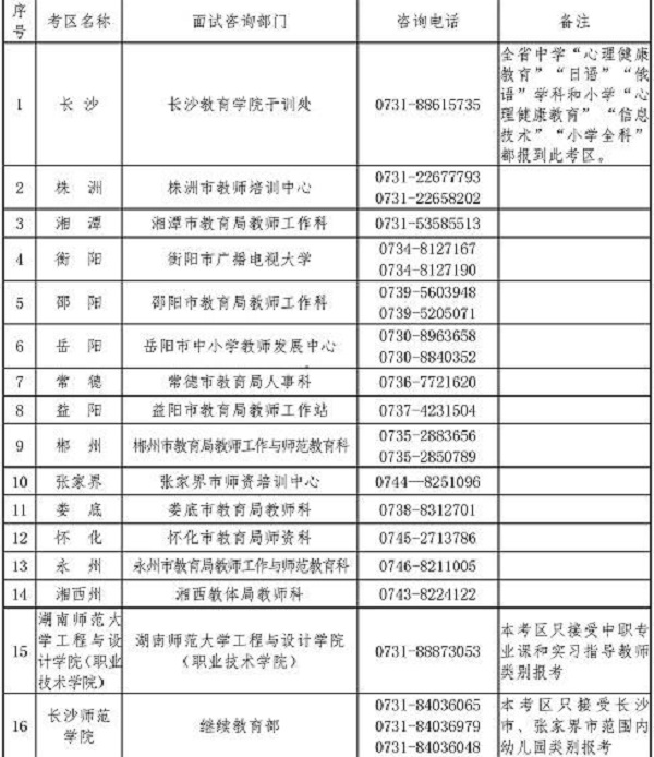 湖南2019下半年教师资格证面试报名信息现场确认点