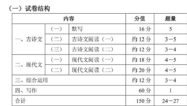 2020上海中考语文试卷结构