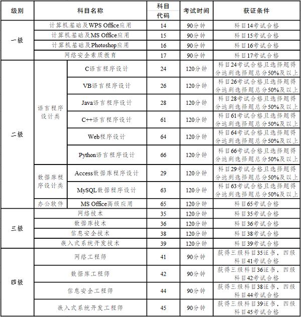 2020年3月云南計算機等級考點安排
