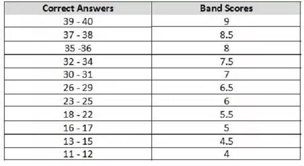 雅思聽力評分標準是什么