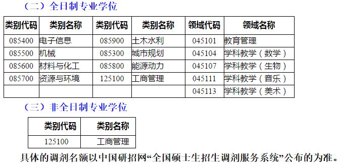 2020年東華理工大學考研調劑安排