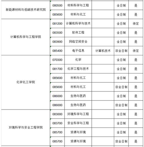 2020年天津理工大学接收调剂专业