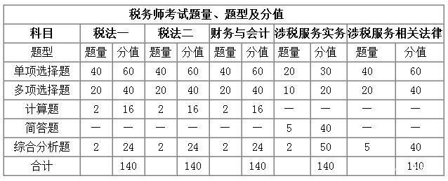 税务师考试题型题量分析