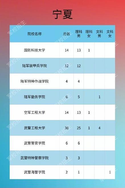 2021年军队院校在宁夏招生计划