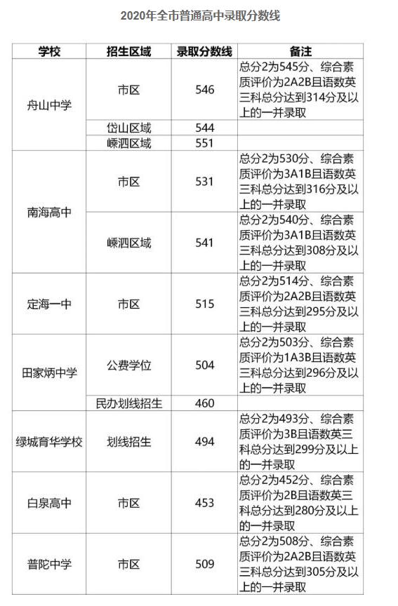 2020年浙江舟山中考录取分数线