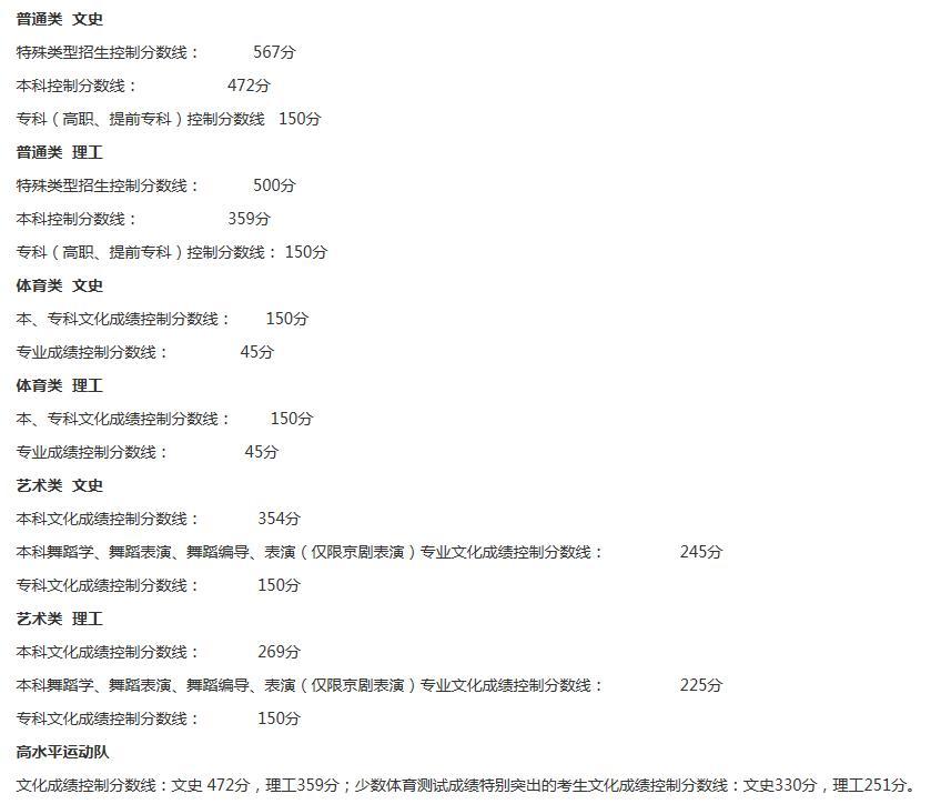 2020年辽宁高考登科分数线