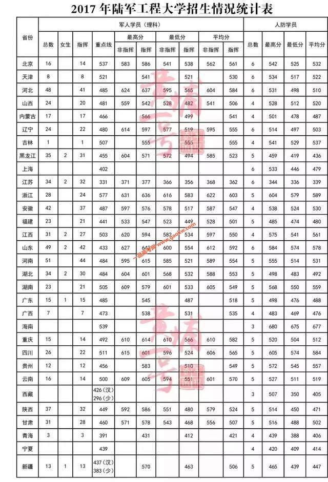 2017年陆军工程大学高考录取分数线