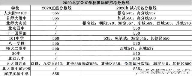 北京国际学校招生分数线