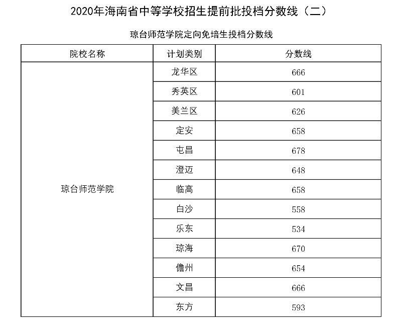 海南2020年中考提前批投檔分數線