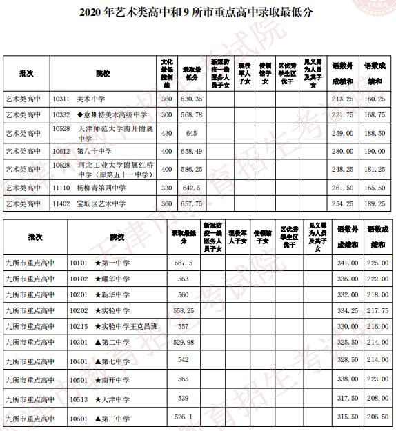 天津2020各高中录取分数线