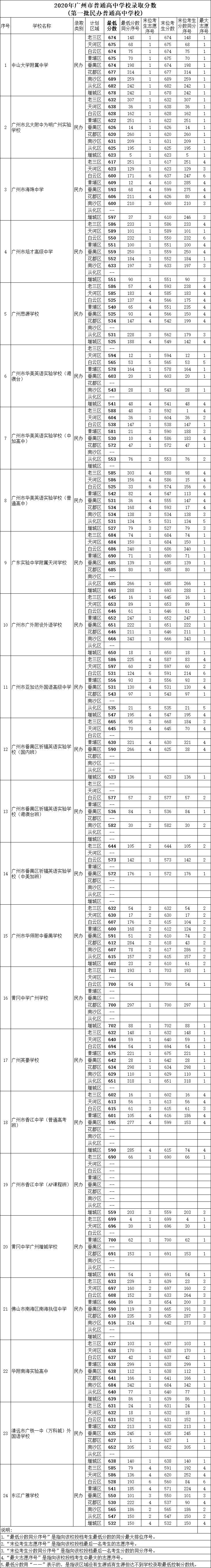 2020年广州普通民办高中学校录取分数是多少