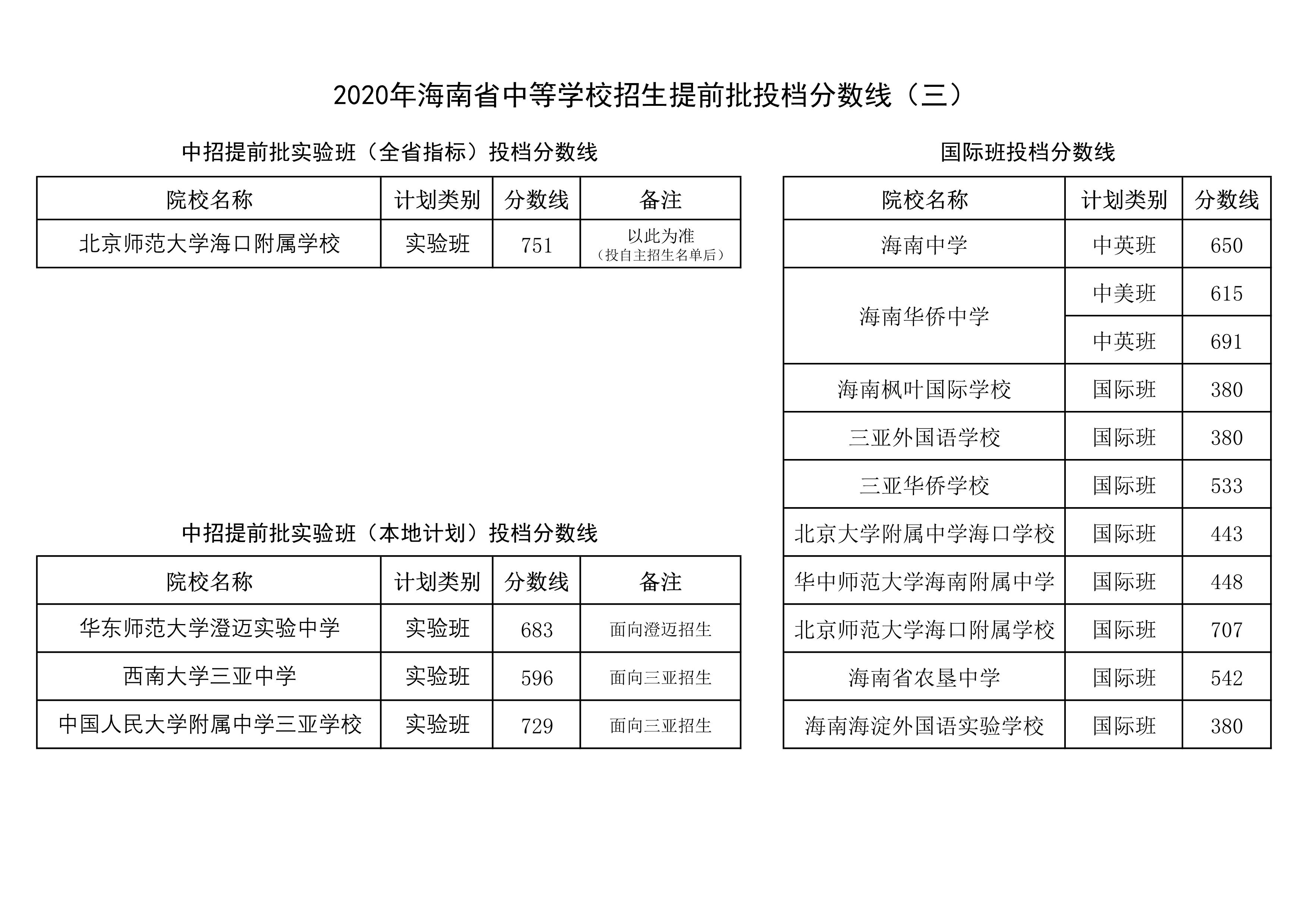 海南2020年中考提前批投档分数线