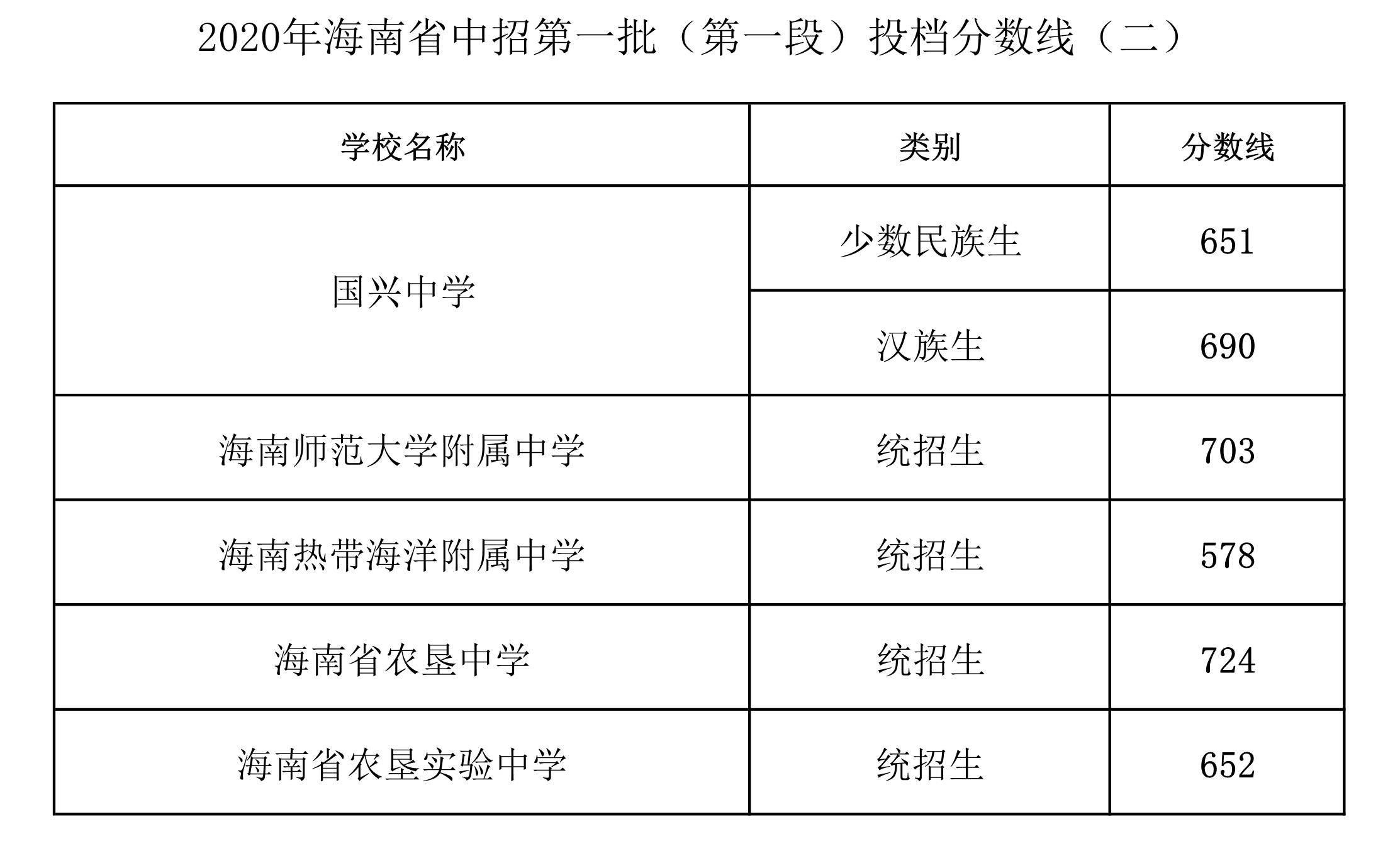 海南2020年中考第一批投档分数线