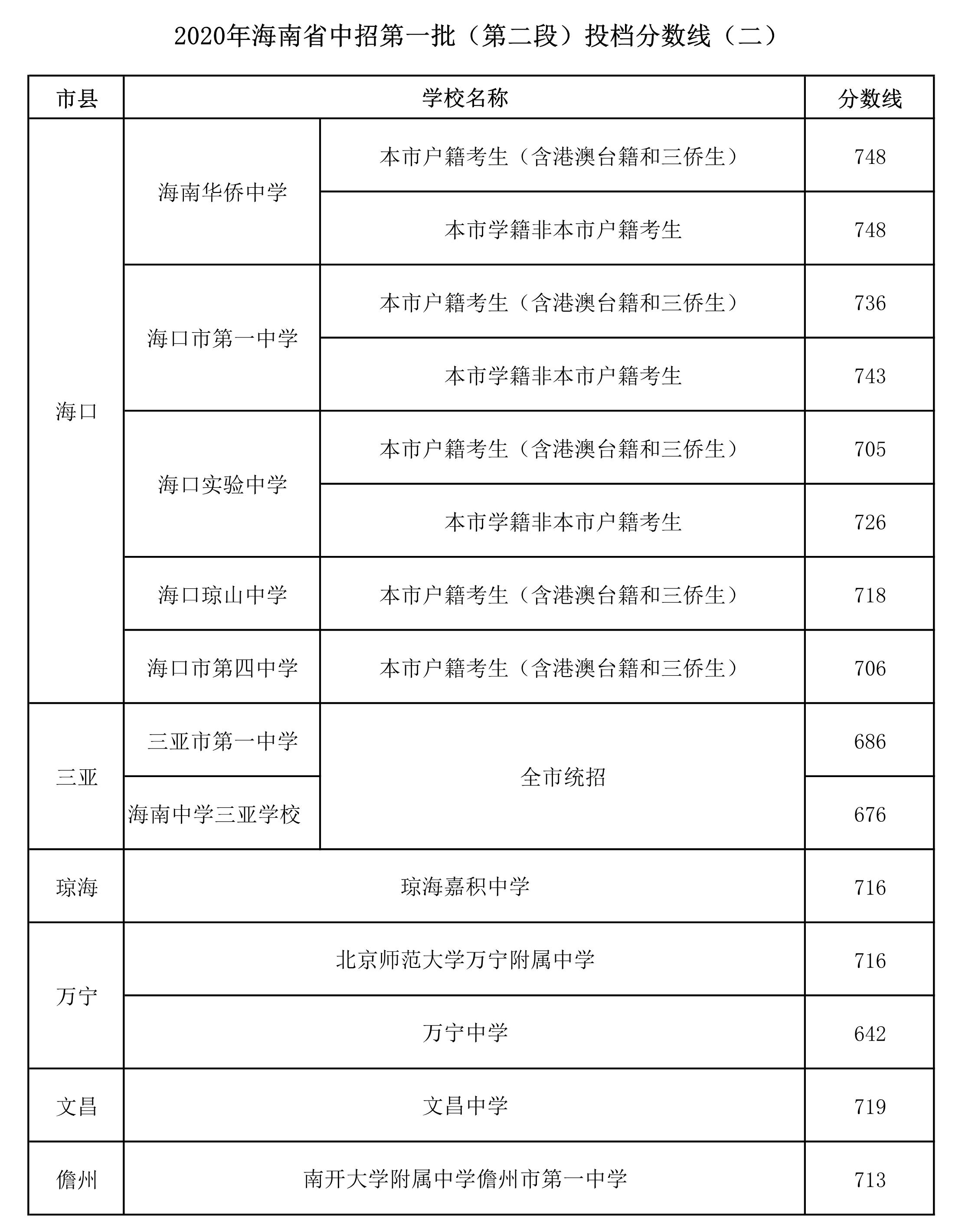 海南2020年中招第一批投档分数线