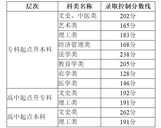 天津2020年成人高考錄取分數線