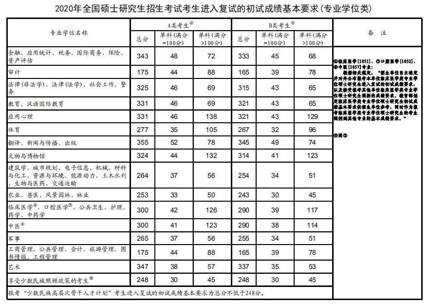2020年研究生國家分數線