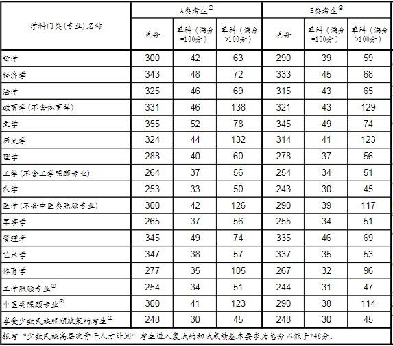 2020年研究生考试国家线