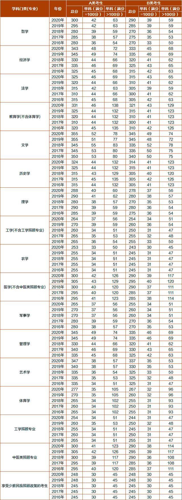 2016-2020年考研【学硕】国家分数线