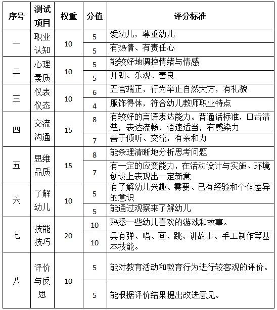 幼儿园教师资格证面试评分标准