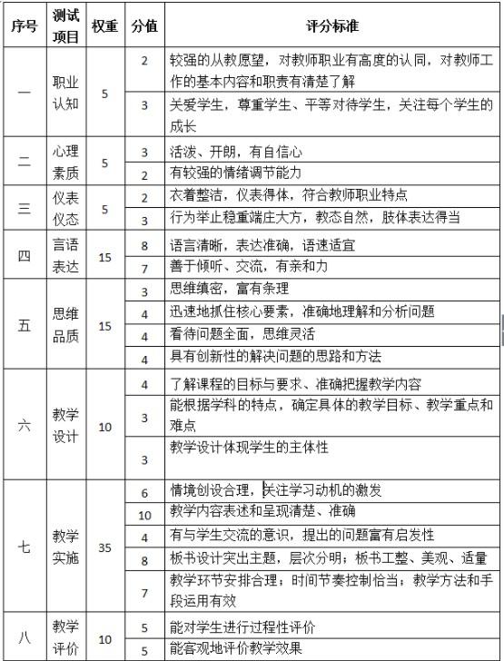 中学教师资格证面试评分标准