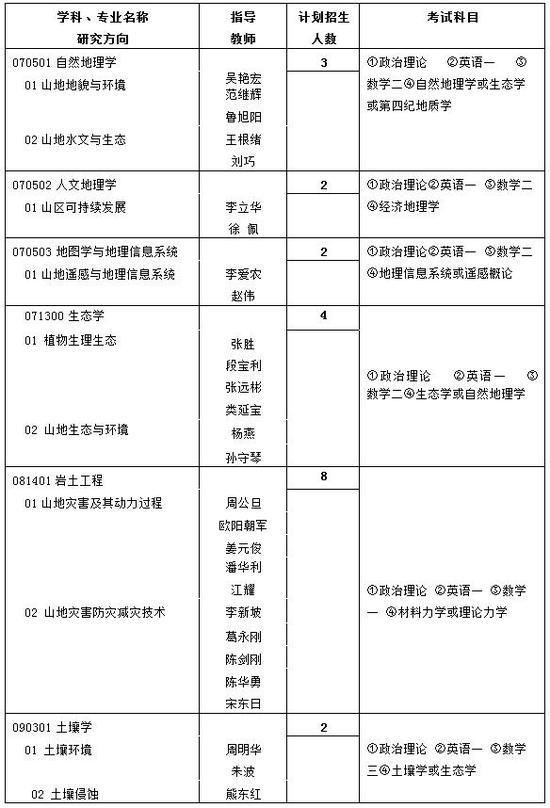 学术型硕士招生目录