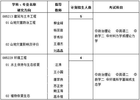 专业型硕士招生目录
