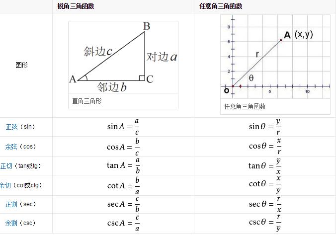 三角函数万能公式 三角函数的万能公式有哪些?
