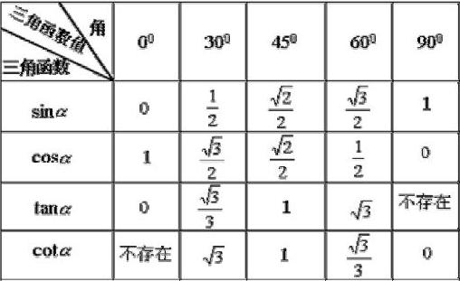特殊角的三角函数值表_特殊角的三角函数值表三角函数值公式大全_有途教育