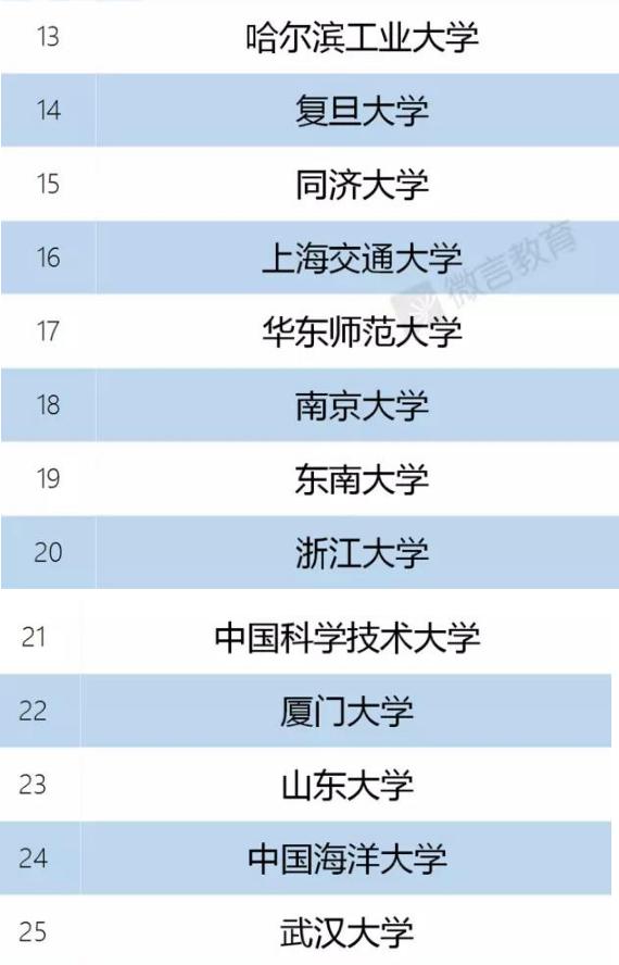 """中国""""双一流""""大学A类院校名单"""