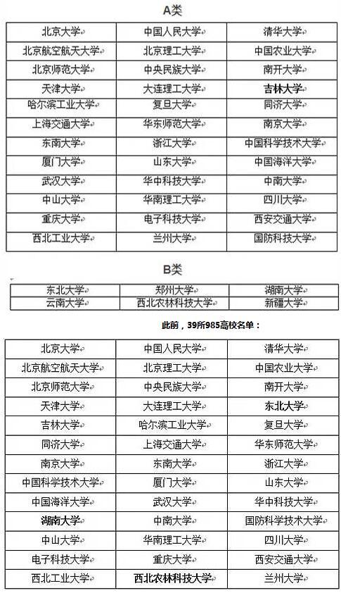 双一流大学最新消息【最新名单已经公布】