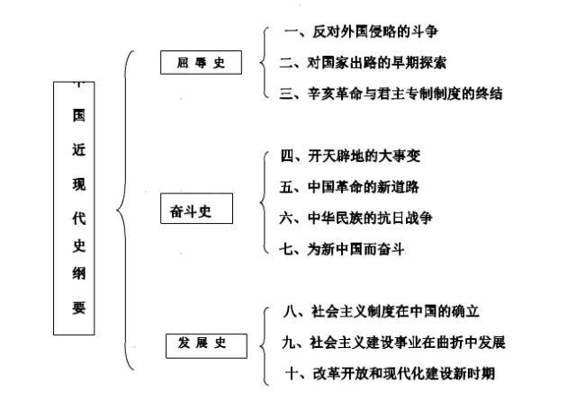 2018年考研政治史纲知识点框架图