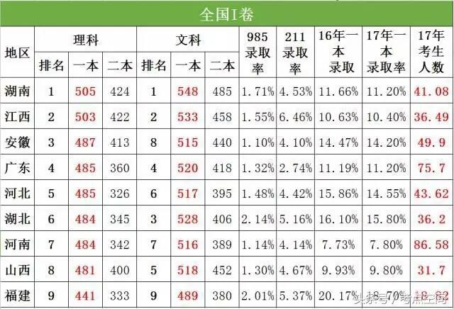 2011山东一本分数线_2019年全国高考一本分数线省份排名_有途教育