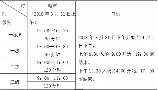 2018年广东英语等级考试开考级别及考试时间
