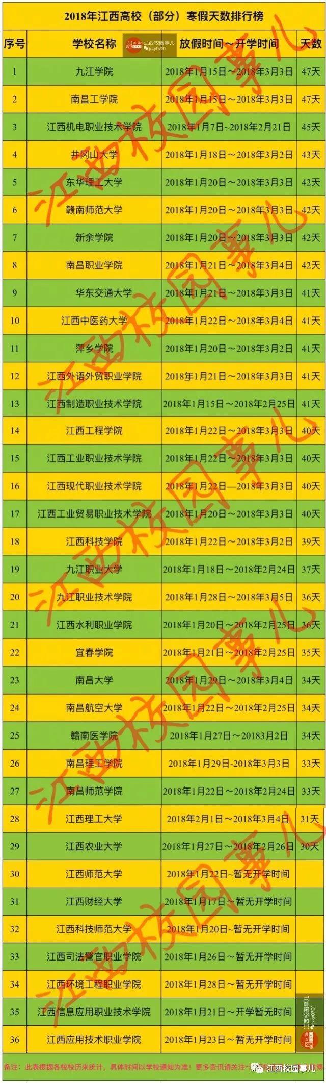 2018年江西各大学寒假放假时间