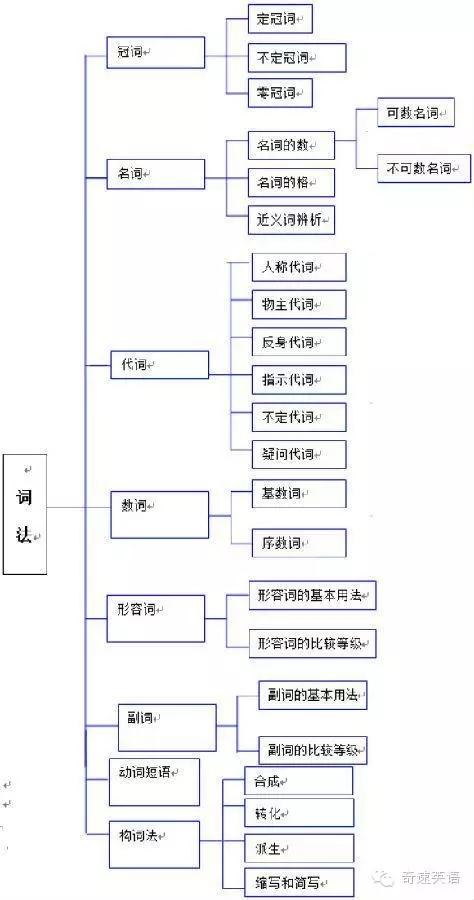 高中英语必修一知识结构框架图